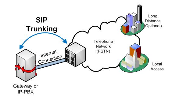 SIP-Trunking-Diler-Termination-VOIP
