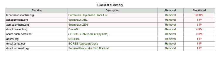 IP Blacklist IP Range