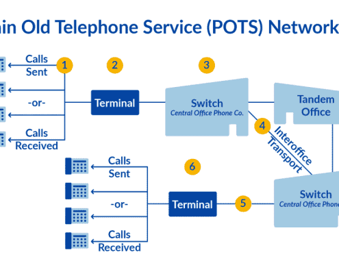 Plain-Old-Telephone-lines-POTs