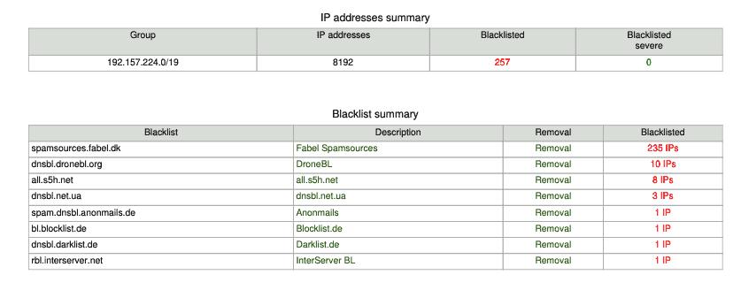 IP Blacklist Report